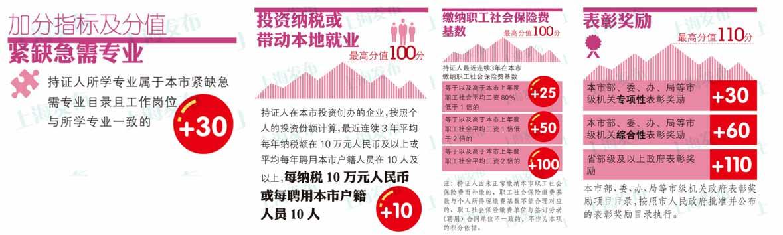 上海市人才引进居住证,上海市居住证办理,上海居住证积分制,上海市居住证申办